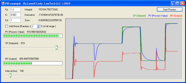 Pid Process Control Process Simulation Plc Real Time