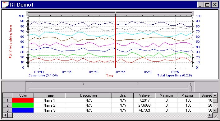 Real time Chart, VC++ Source Code, SImulation Software