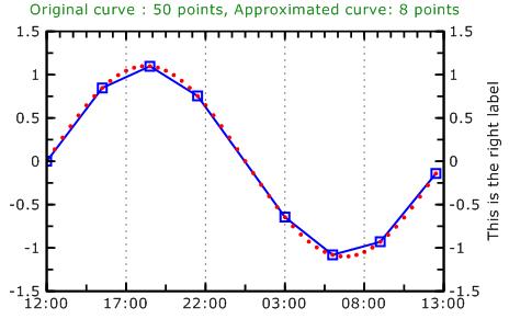 C++ Chart and Graph Libary